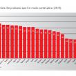 Allarme povertà in Italia: colpisce oltre un milione di bambini