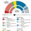 Elezioni europee 2014, sondaggio Wall Street Journal: Ppe primo, No-euro terzi