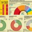 Sondaggio europee, Pd al 34%, M5s al 25% e Forza Italia al 20%