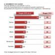 Sondaggio Demos: Matteo Renzi boom fiducia: 74%. Salvini 38%, Meloni 36%