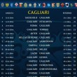 calendario serie a 2014-2015 cagliari