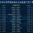 calendario serie a 2014-2015 empoli