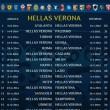 calendario serie a 2014-2015 hellas