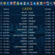 calendario serie a 2014-2015 lazio