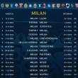 calendario serie a 2014-2015 milan