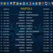 calendario serie a 2014-2015 napoli