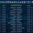 calendario serie a 2014-2015 sassuolo