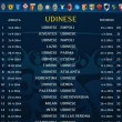 calendario serie a 2014-2015 udinese