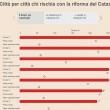 Casa: vale di meno perché il mercato è in crisi, ma col nuovo Catasto varrà di più per il Fisco