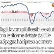 """""""Spagna: perché stava peggio e ora sta meglio dell'Italia"""": Federico Fubini, Repubblica"""
