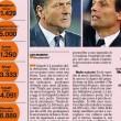 Mazzarri costa 100mila euro a punto. Sarri 12.500. Allegri 33mila. La classifica 2