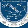 Rosetta, arrivo sulla cometa il 12 novembre: Philae pronta all'atterraggio FOTO