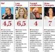 Sanremo 2015, le pagelle delle canzoni: Grignani 4.5, Malika Ayane 8.5 2