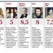 Sanremo 2015, le pagelle delle canzoni: Grignani 4.5, Malika Ayane 8.5