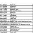 Sciopero benzinai 3-5 marzo 2015 elenco distributori autostrada aperti (5)