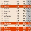 Classifica multe, Milano capitale di riscossione. Ma nel resto d'Italia -12% 03