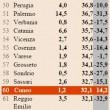 Classifica multe, Milano capitale di riscossione. Ma nel resto d'Italia -12% 02
