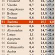 Classifica multe, Milano capitale di riscossione. Ma nel resto d'Italia -12% 01
