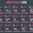 Giro d'Italia 2015, tutto ciò che c'è da sapere sulle 21 tappe 07