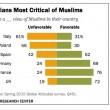 Rom, musulmani, e pure ebrei: gli italiani i più ostili d'Europa
