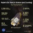 """Kepler 452b, pianeta """"cugino"""" della Terra: più vecchio e grande FOTO-VIDEO 5"""
