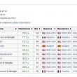 wikipedia-piu-ricchi-mondo