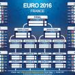 Euro 2016, calendario completo gironi: date, orari 03