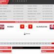 Russia-Slovacchia: diretta live Euro 2016 su Blitz. Formazioni