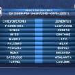 Calendario Serie A 2016/2017, prima giornata sorteggio: tutte le partite15