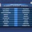 Calendario Serie A 2016/2017, prima giornata sorteggio: tutte le partite2