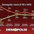 Sondaggio Demopolis, M5s primo partito col 30%, Pd solo al 26% 2