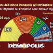 Sondaggio Demopolis, M5s primo partito col 30%, Pd solo al 26%