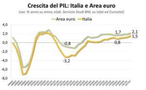 Italia cresce e regge il confronto con i grandi europei. Certo gli ex comunisti fanno meglio...