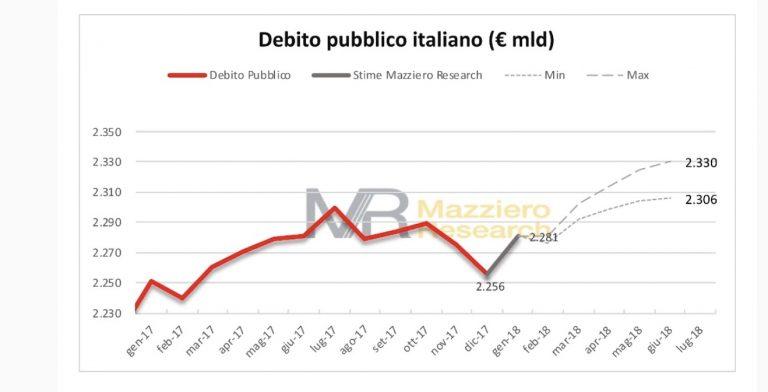 L'Italia è in carreggiata ma...attenti agli elisir d'amore delle promesse elettorali