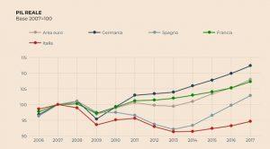 Italia in crisi, economia sotto il 2008, i politici parlano di quaderni e mutandine