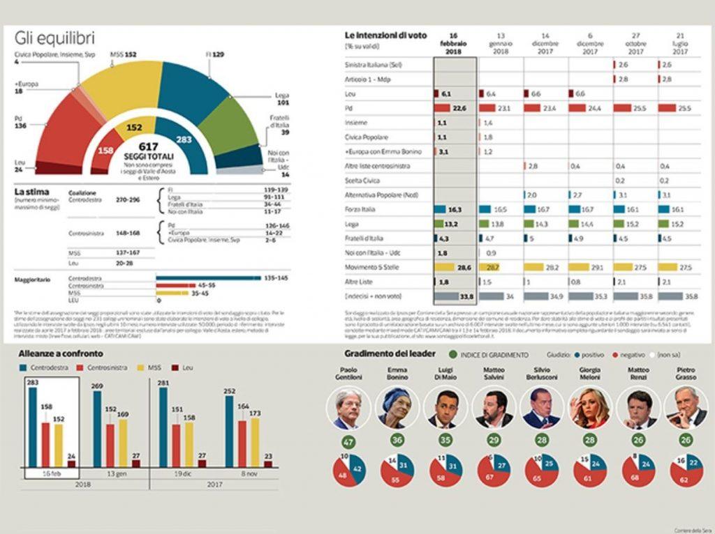 La tabella pubblicata dal Corriere della Sera