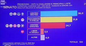 Elezioni 2018, proiezioni Rai: Centrodestra 36%, M5s 31,8%, Centrosinistra 24,7