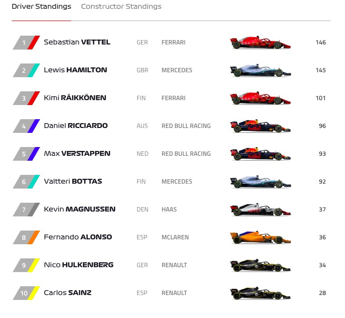 Formula 1 Gp Austria, Vettel leader della classifica piloti grazie a ritiro di Hamilton. Verstappen vince la gara