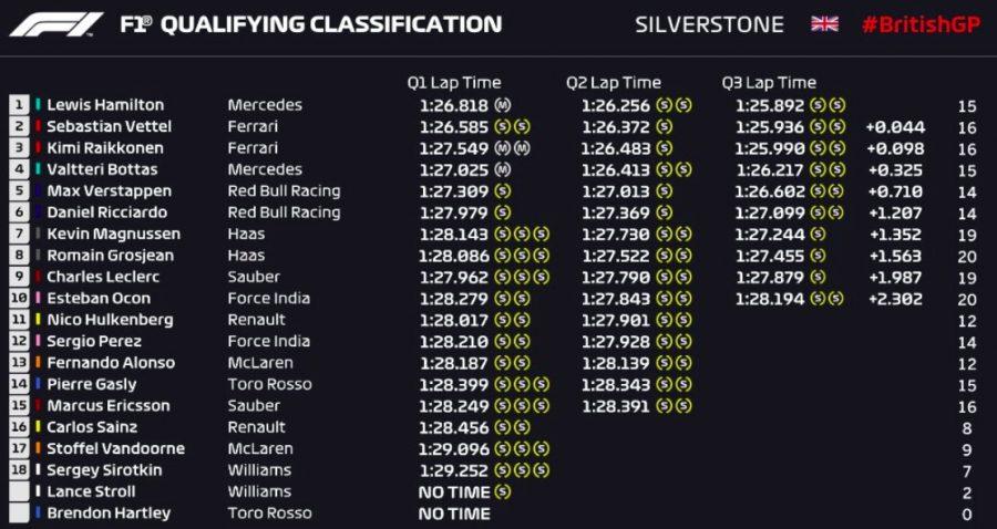 Formula 1 Silverstone, griglia partenza: Hamilton pole position, poi Vettel