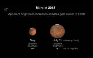 Marte vicino alla Terra martedì 31 luglio in diretta streaming