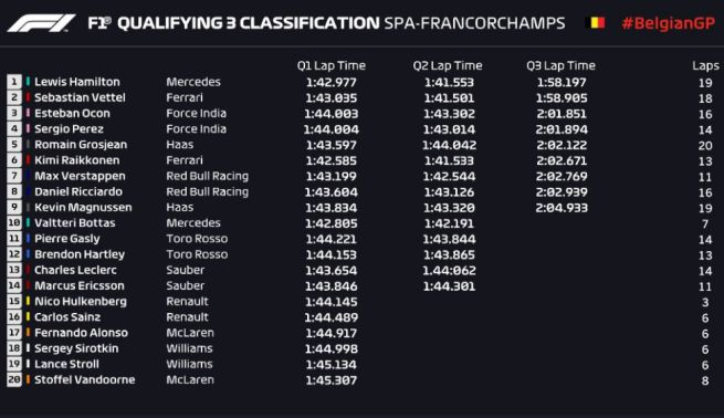 Formula 1 Belgio griglia partenza, Hamilton in pole. Poi Vettel e Ocon