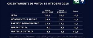 Sondaggio Swg-La7: Lega resta primo partito ma perde 0,5%, M5s meno uno. Guadagnano Fdi e Leu