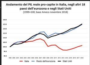 Perché l'Italia non cresce: le cause sono quasi tutte interne