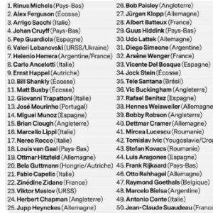 France Football: la classifica dei 50 allenatori più forte di sempre. Vince Michels. Sacchi terzo