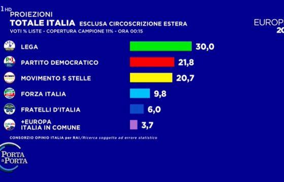 Europee 2019, seconda proiezione RAI: Lega al 30%, PD 21,8%, M5s 20,7%