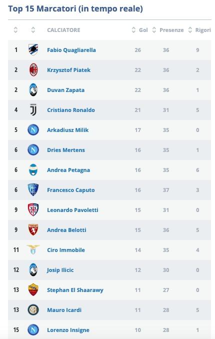 Serie A 2018 2019 Classifica Calendario Risultati E Marcatori Newpress24