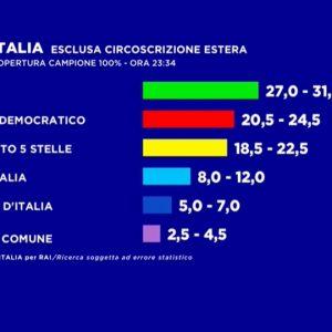 Europee 2019, secondo exit poll RAI: Lega tra 27 e 31%. PD sopra M5s
