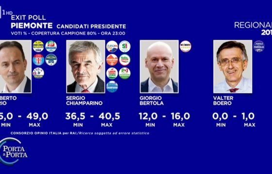 Elezioni Piemonte, exit poll: Alberto Cirio 45-49%, Sergio Chiamparino 36,5-40,5%