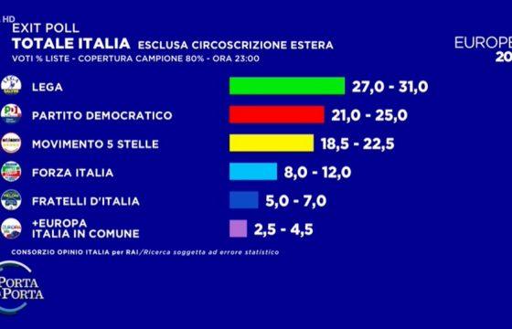 Europee 2019, exit poll: Lega 27-31%, PD 21-25% e M5s 18,5-22,5%