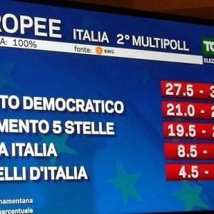 Elezioni Europee 2019, secondo Exit Poll Swg La7: Lega 27,5 - 30,5. Pd sempre davanti a M5s